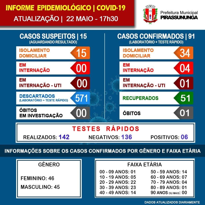 covid 19 - 22-5-20