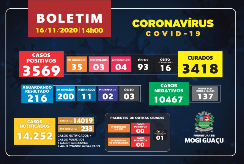 Boletim COVID-19 da cidade de Mogi Guaçu