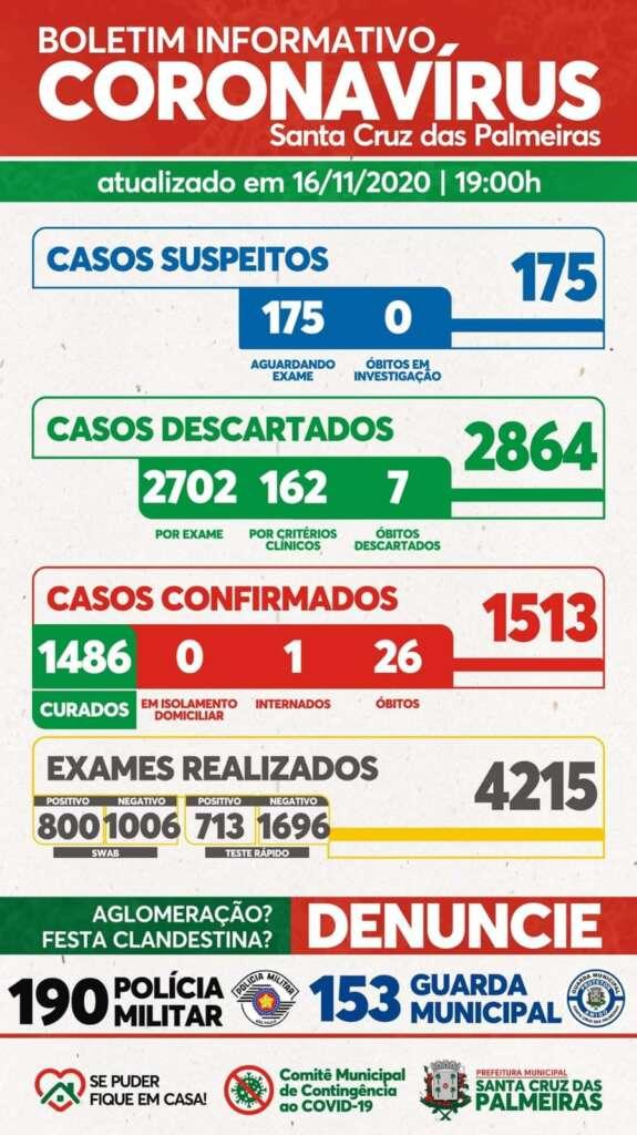 Boletim COVID-19 da cidade de Santa Cruz das Palmeiras